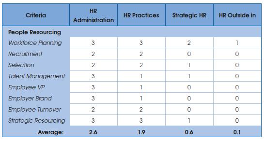 HR criteria tool