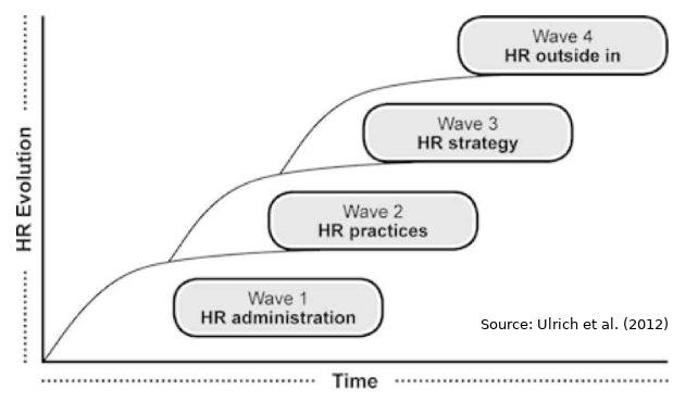HR evolution by Ulrich et al. 2012